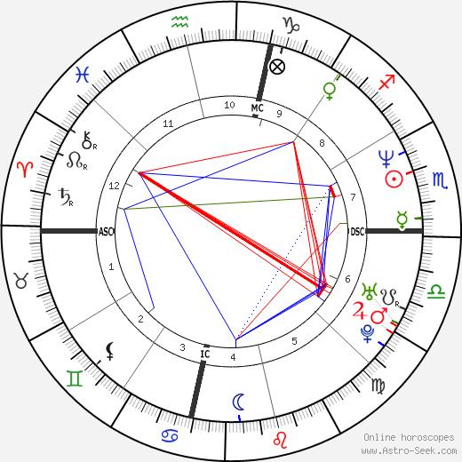 Andy Abad tema natale, oroscopo, Andy Abad oroscopi gratuiti, astrologia