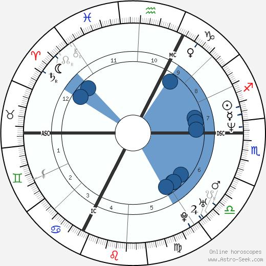 Charlotte Valandrey wikipedia, horoscope, astrology, instagram