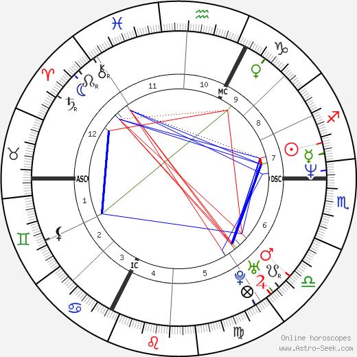 Charlotte Valandrey день рождения гороскоп, Charlotte Valandrey Натальная карта онлайн