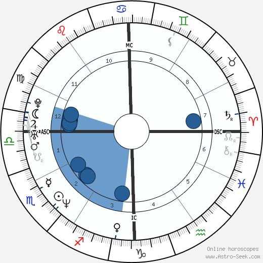 Chris Haney wikipedia, horoscope, astrology, instagram