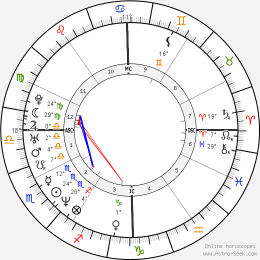 Chris Haney tema natale, biography, Biografia da Wikipedia 2020, 2021