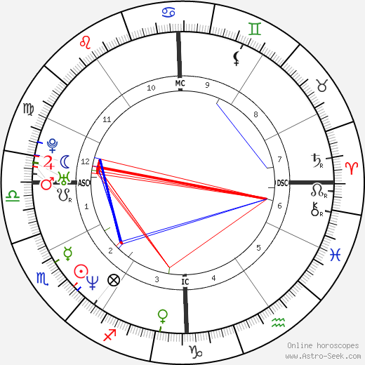 Chris Haney tema natale, oroscopo, Chris Haney oroscopi gratuiti, astrologia