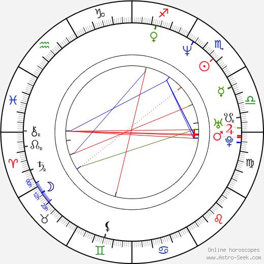 Daniel Landa tema natale, oroscopo, Daniel Landa oroscopi gratuiti, astrologia