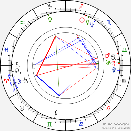 Des'Ree birth chart, Des'Ree astro natal horoscope, astrology