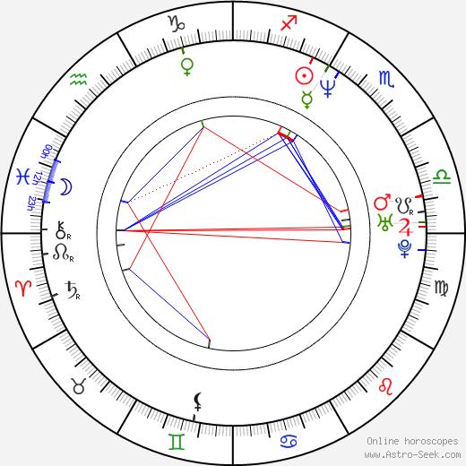 Dina Pearlman birth chart, Dina Pearlman astro natal horoscope, astrology