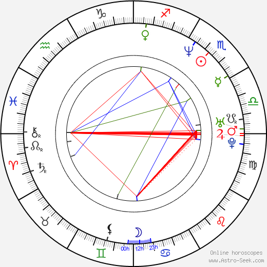 Erol Sander tema natale, oroscopo, Erol Sander oroscopi gratuiti, astrologia