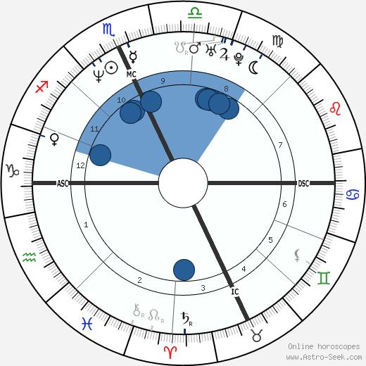 Fausto Brizzi wikipedia, horoscope, astrology, instagram