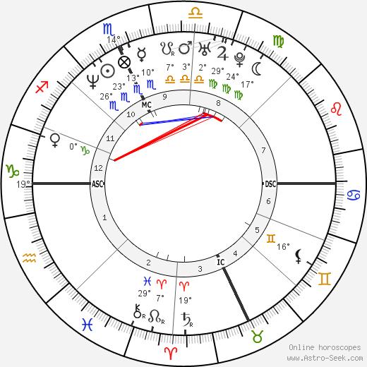 Fausto Brizzi birth chart, biography, wikipedia 2020, 2021