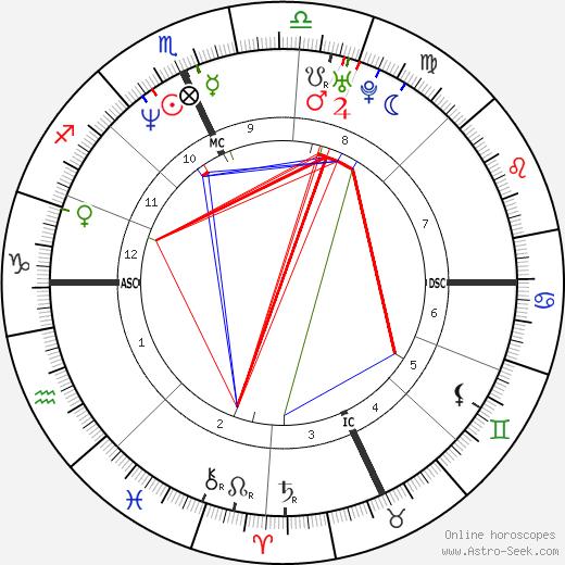 Fausto Brizzi birth chart, Fausto Brizzi astro natal horoscope, astrology