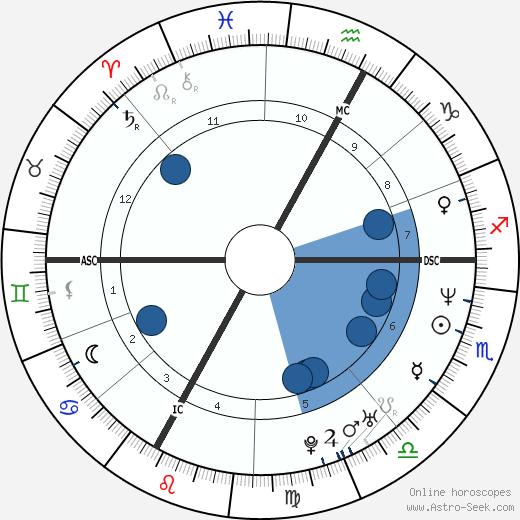 Georg Comploi wikipedia, horoscope, astrology, instagram