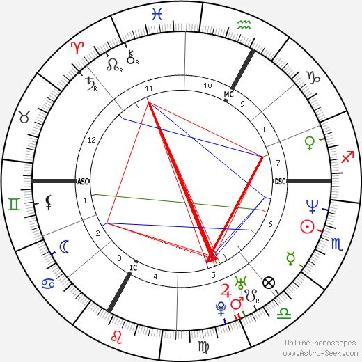 Georg Comploi день рождения гороскоп, Georg Comploi Натальная карта онлайн