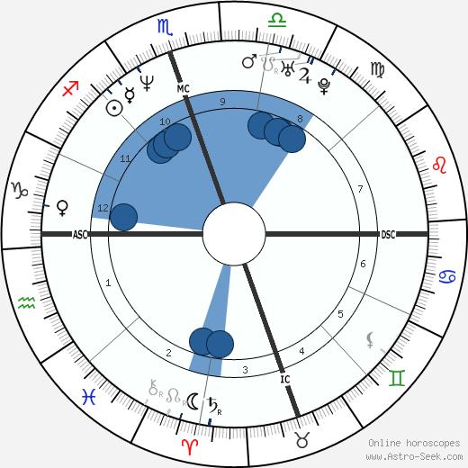 Howard K. Stern wikipedia, horoscope, astrology, instagram