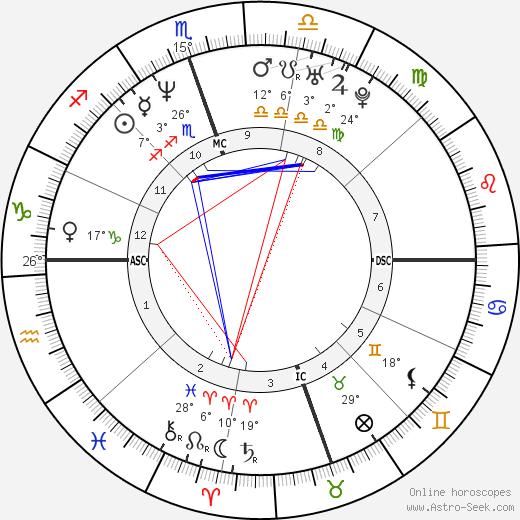 Howard K. Stern birth chart, biography, wikipedia 2019, 2020