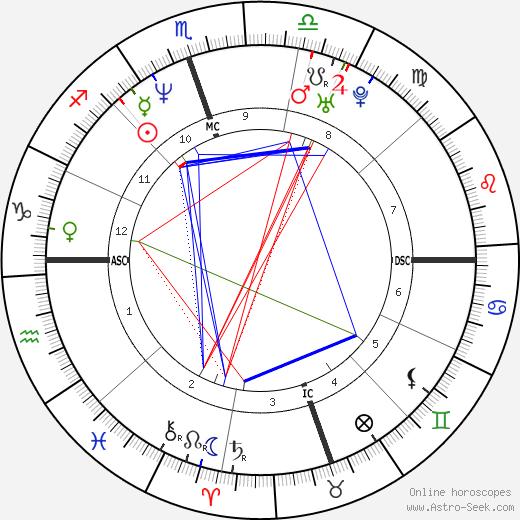 Howard K. Stern birth chart, Howard K. Stern astro natal horoscope, astrology