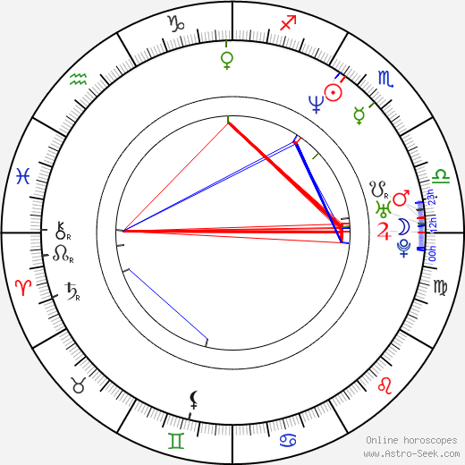 James Parks astro natal birth chart, James Parks horoscope, astrology