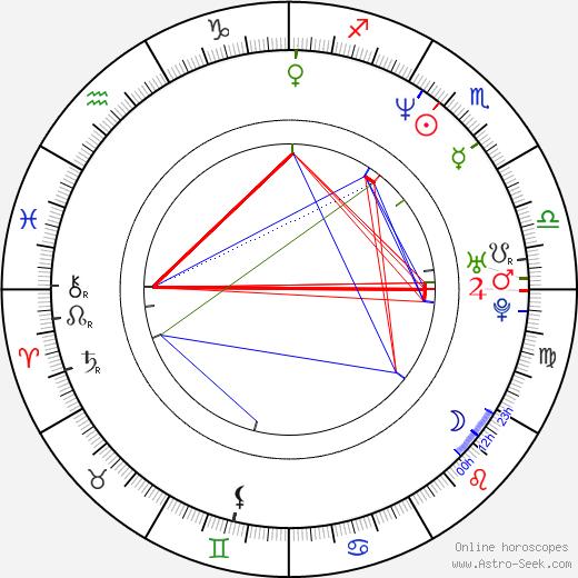 Janusz Wituch tema natale, oroscopo, Janusz Wituch oroscopi gratuiti, astrologia