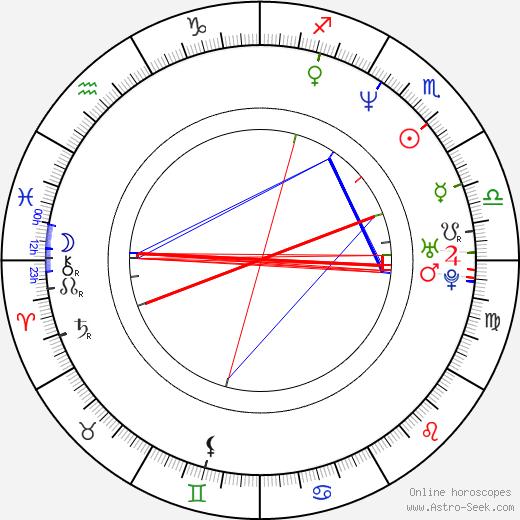Jarda Gargulák astro natal birth chart, Jarda Gargulák horoscope, astrology