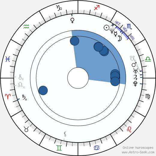 Jarmil Škvrna wikipedia, horoscope, astrology, instagram