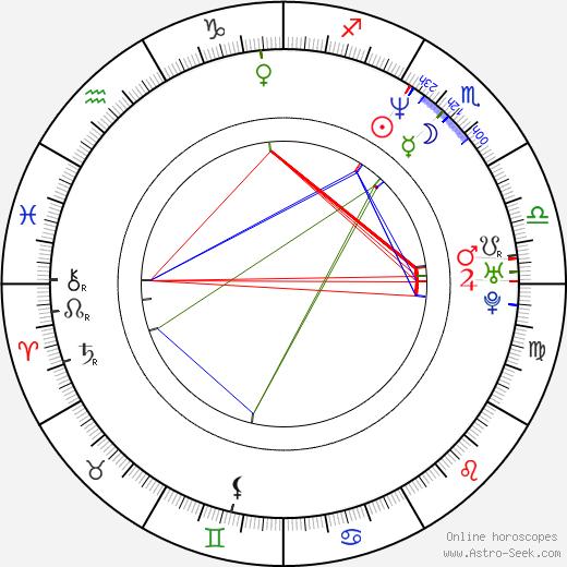 Jarmil Škvrna день рождения гороскоп, Jarmil Škvrna Натальная карта онлайн