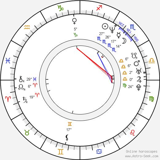 Jason Riddington birth chart, biography, wikipedia 2019, 2020