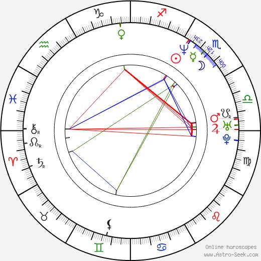 Jason Riddington astro natal birth chart, Jason Riddington horoscope, astrology