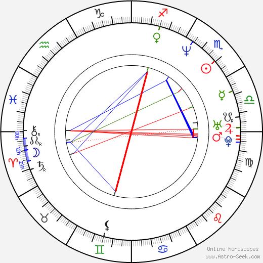 Jaume Balagueró birth chart, Jaume Balagueró astro natal horoscope, astrology