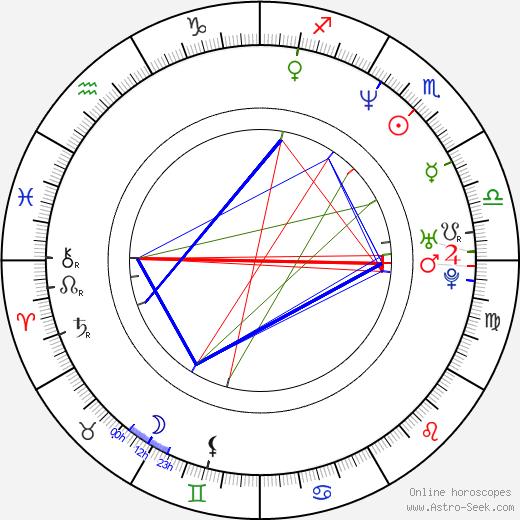 Jerry Yang tema natale, oroscopo, Jerry Yang oroscopi gratuiti, astrologia