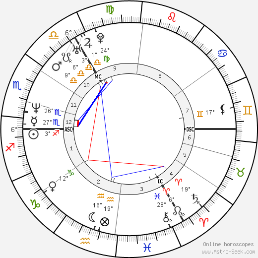 Jill Hennessy birth chart, biography, wikipedia 2019, 2020