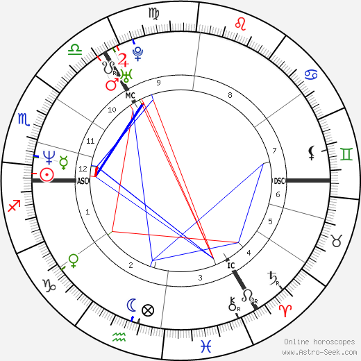 Jill Hennessy astro natal birth chart, Jill Hennessy horoscope, astrology