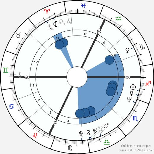 Jonathan Knight wikipedia, horoscope, astrology, instagram