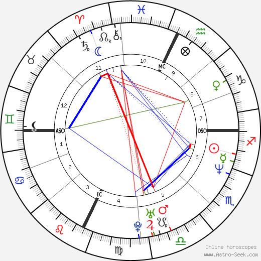 Jonathan Knight birth chart, Jonathan Knight astro natal horoscope, astrology