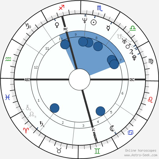 Josef Polig wikipedia, horoscope, astrology, instagram