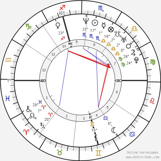 Josef Polig birth chart, biography, wikipedia 2018, 2019