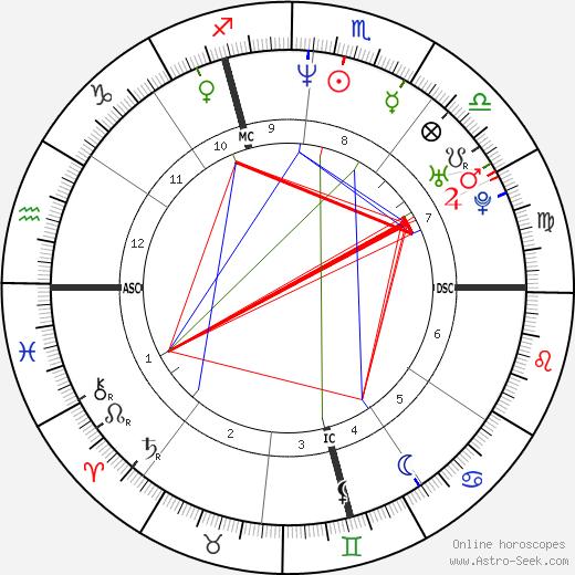 Josef Polig astro natal birth chart, Josef Polig horoscope, astrology