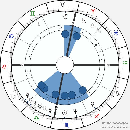 Kara Dukakis wikipedia, horoscope, astrology, instagram