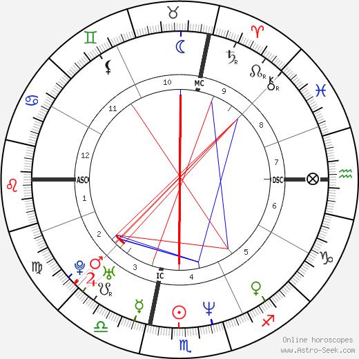Kara Dukakis день рождения гороскоп, Kara Dukakis Натальная карта онлайн