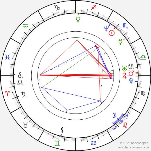 Kathleen Hanna birth chart, Kathleen Hanna astro natal horoscope, astrology