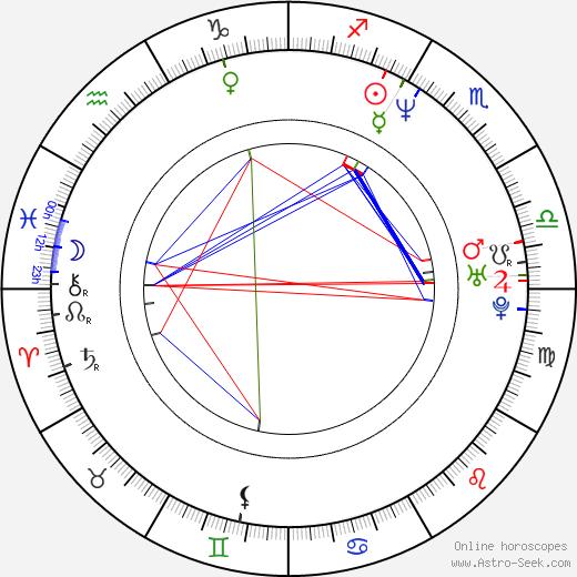 Ken Kitamura birth chart, Ken Kitamura astro natal horoscope, astrology