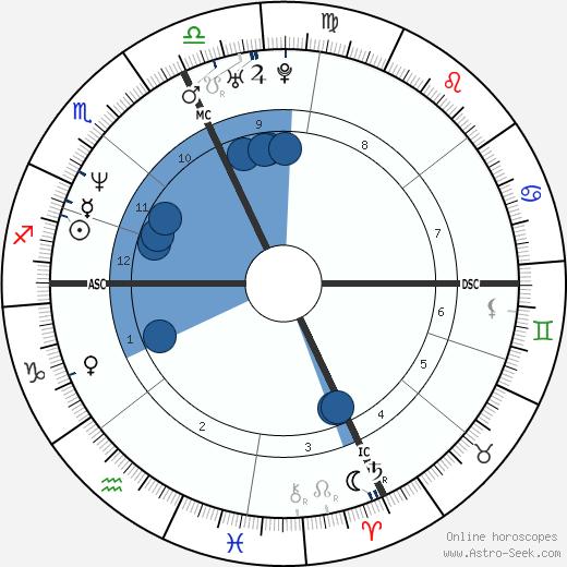 Laurent Jalabert wikipedia, horoscope, astrology, instagram
