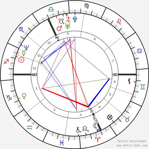 Лоран Жалабер Laurent Jalabert день рождения гороскоп, Laurent Jalabert Натальная карта онлайн