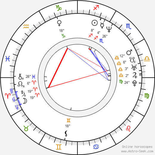 Llum Barrera birth chart, biography, wikipedia 2020, 2021