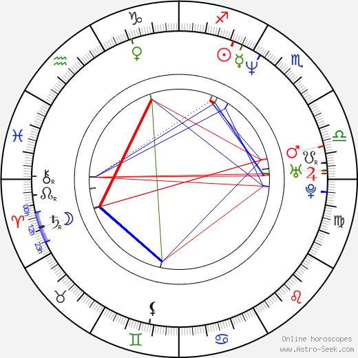 Llum Barrera birth chart, Llum Barrera astro natal horoscope, astrology