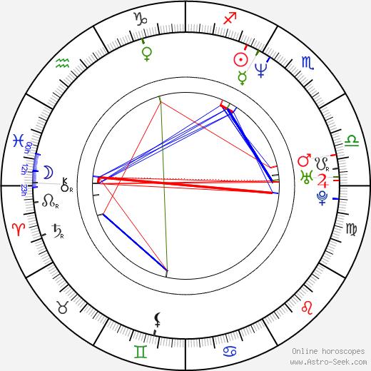 Luboš Xaver Veselý birth chart, Luboš Xaver Veselý astro natal horoscope, astrology