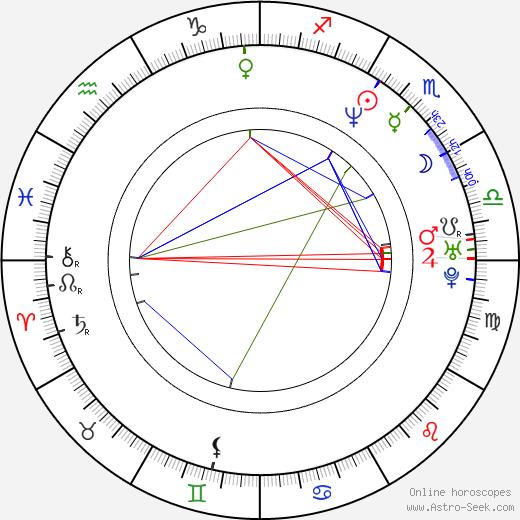Martin Sitta tema natale, oroscopo, Martin Sitta oroscopi gratuiti, astrologia