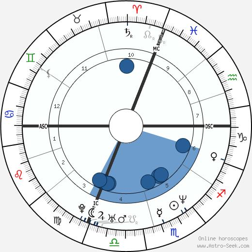 Michael Damon wikipedia, horoscope, astrology, instagram