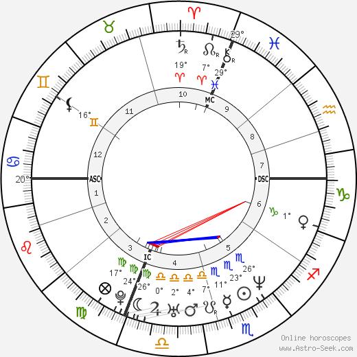 Michael Damon birth chart, biography, wikipedia 2019, 2020