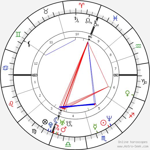 Michael Damon birth chart, Michael Damon astro natal horoscope, astrology