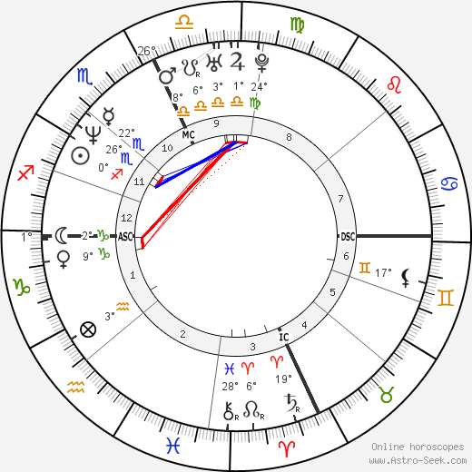 Michael Smith birth chart, biography, wikipedia 2018, 2019