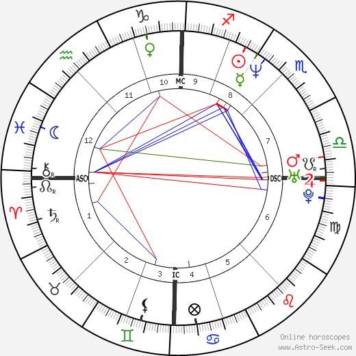 Michael Vartan tema natale, oroscopo, Michael Vartan oroscopi gratuiti, astrologia