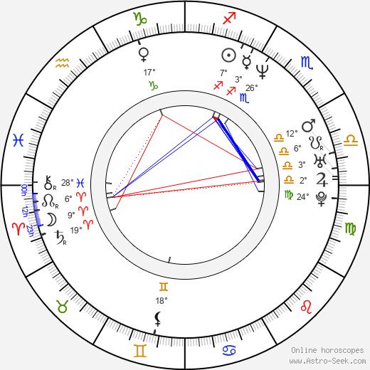 Mike DiMeo birth chart, biography, wikipedia 2019, 2020
